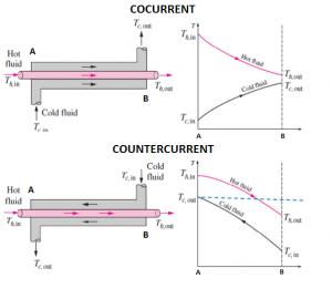مقایسه دمای مبدل حرارتی جریان همسو و غیر همسو